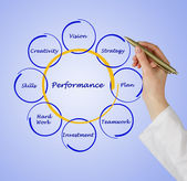 Diagram of business performance — Stock Photo