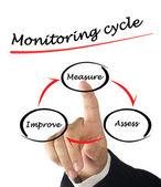 Ciclo de monitoramento — Fotografia Stock