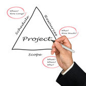Project fundamentals — Stockfoto