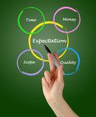 Presentazione del diagramma di aspettativa — Foto Stock
