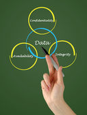 Principles of data management — 图库照片