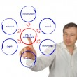 Diagram of PEST analysis — Stock Photo