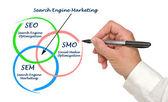 Matrketing motore di ricerca — Foto Stock