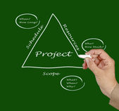 Project Fundamentals — Stock Photo