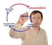 Diagrama de la innovación — Foto de Stock