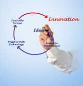 Diagram van innovatie — Stockfoto