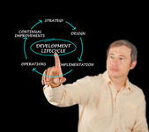 Presentation of development lifecycle — Stock Photo