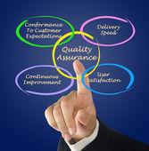 Quality assurance — Stock Photo