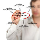 Product Management — Stock Photo
