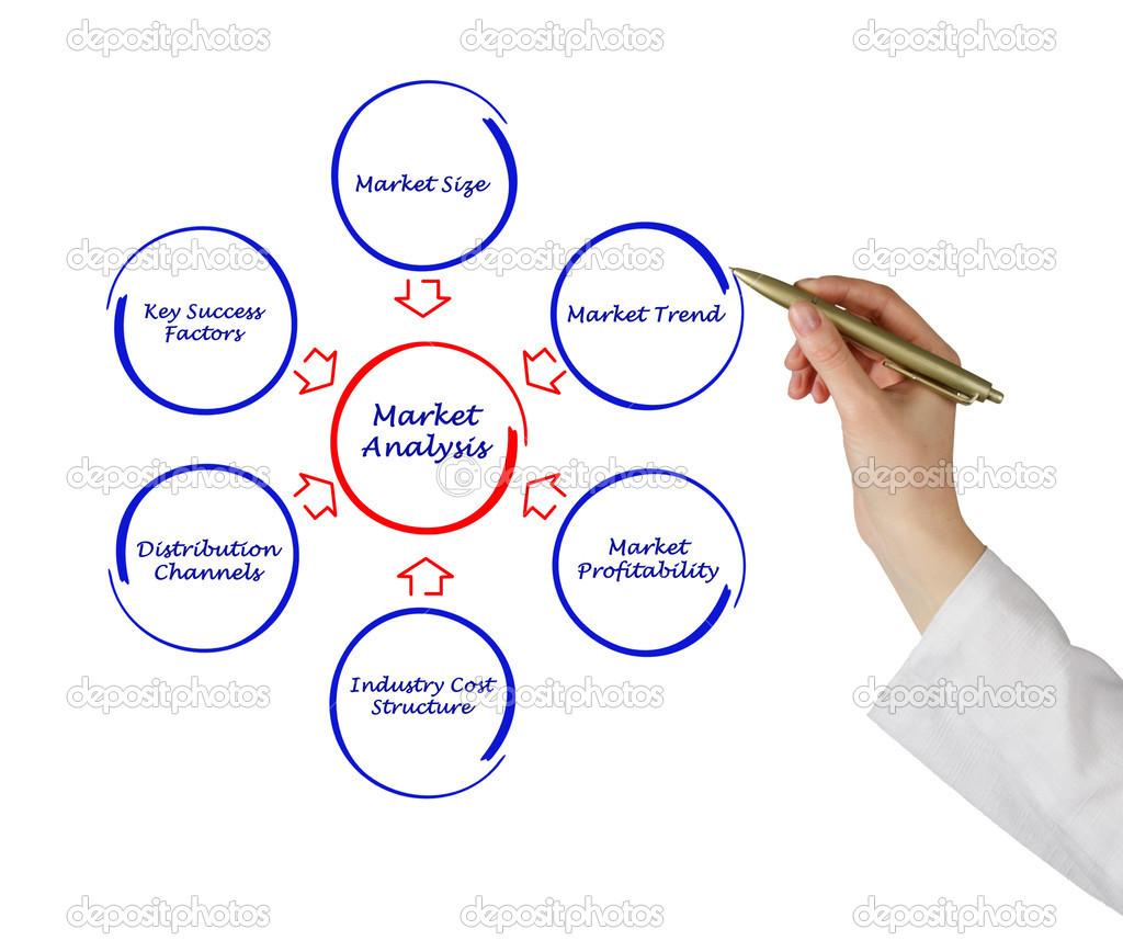 live market analysis – Market Analysis