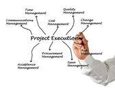 Execução de projetos — Fotografia Stock