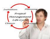 Projekt-management-lebenszyklus — Stockfoto