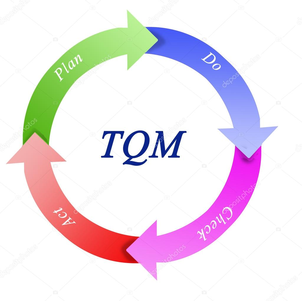 tqm diagram   stock photo © vaeenma    tqm diagram  photo by vaeenma
