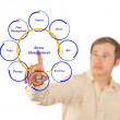 Diagram of stress management — Stock Photo #31446105