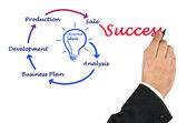 Från affärsidé till framgång — Stockfoto