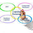 Capital raising — Stock fotografie