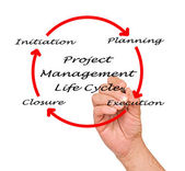 Project management life cycle — Stock Photo