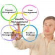 Health management solution — Stock Photo