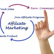 Diagram of affaliate marketing — Stock Photo