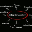 Foto Stock: Sales generation