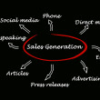Stock Photo: Sales generation