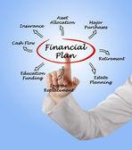 Plan finansowy — Zdjęcie stockowe