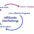 Stock Photo: Affiliate marketing