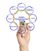 Child's Developmental Needs — Stock Photo
