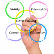 Core values — Foto Stock