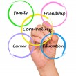 Core values — Foto de Stock