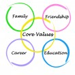 Core values — Lizenzfreies Foto