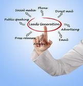 Leads generation — Stock Photo