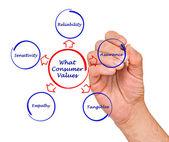 Quali valori di consumo — Foto Stock