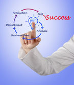 From business idea to sucess — Stock Photo