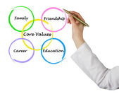 Core values — Stock Photo