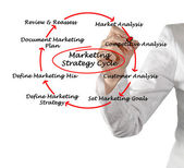 Marketing strategy cycle — Stock Photo