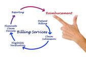 Billing service — Stock Photo