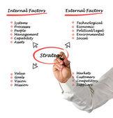 Diagrama da estratégia — Fotografia Stock