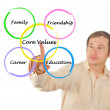 Foto de Stock  : Core values