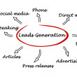 Leads generation — Stockfoto