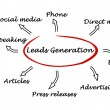 Stock Photo: Leads generation