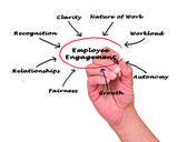 Employee engagement — Zdjęcie stockowe