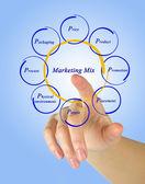 Mix de marketing — Foto Stock