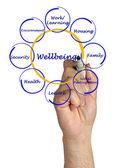 Wellbeing — Foto Stock