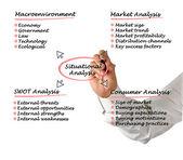 Situational analysis — Stock fotografie
