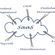 Diagram of SAAS use — Foto Stock #36342137