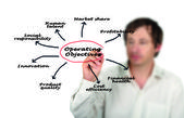 Operating Objectives — Foto Stock