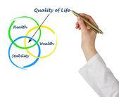 Jakość życia — Zdjęcie stockowe