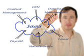 Diagram of SAAS use — Stock Photo