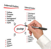 Diagram of strategy — Stock Photo